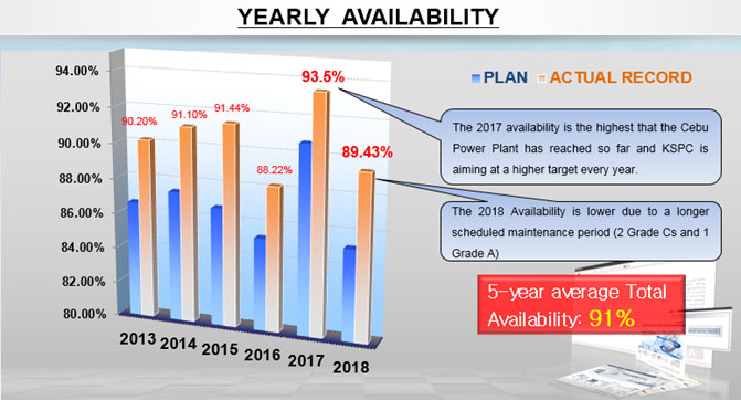 company-yearly-availability